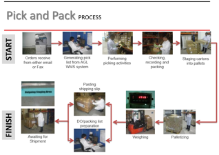 Pick and Pack Process.png